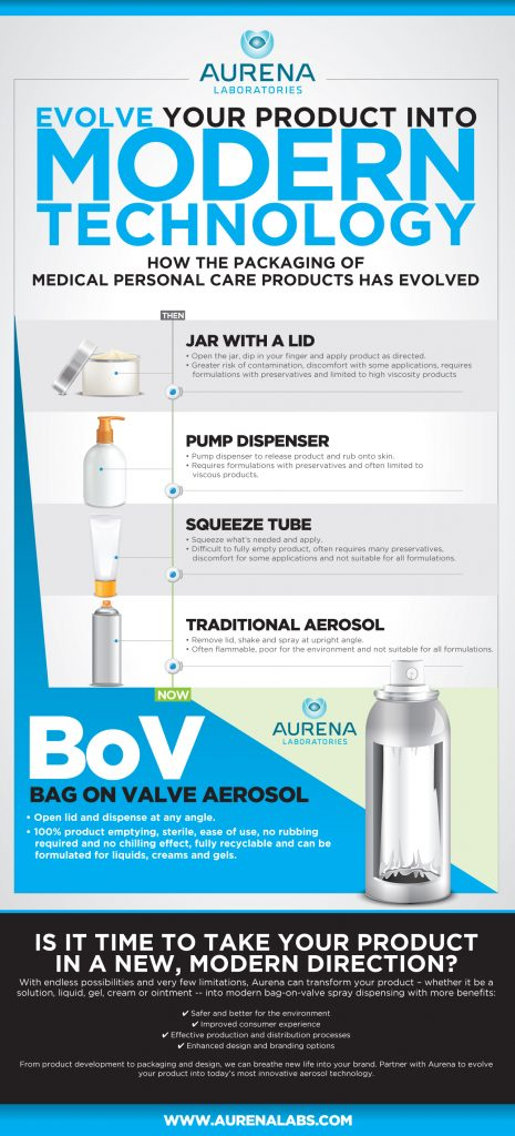 Aurena Laboratories uses an infographic to demonstrate the evolution of spray technology.