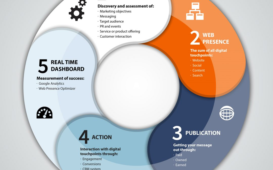 Finding the Right Fit: What to look for in a digital marketing agency