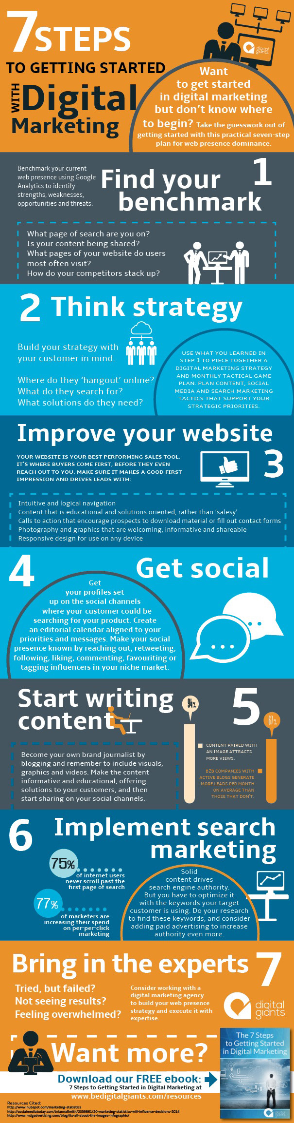 7 steps to digital marketing infographic