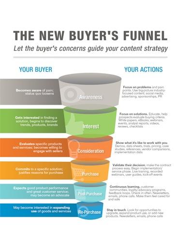 Ways To Close A Sale | Digital Giants