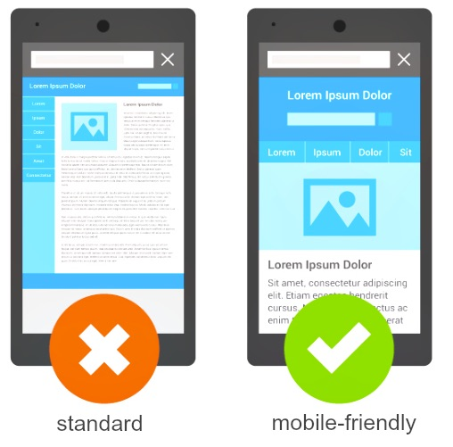 The Difference a Mobile Site Makes