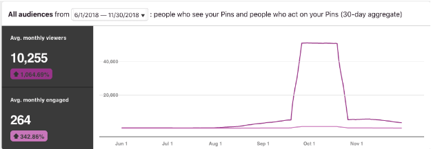pinterest audience dashboard