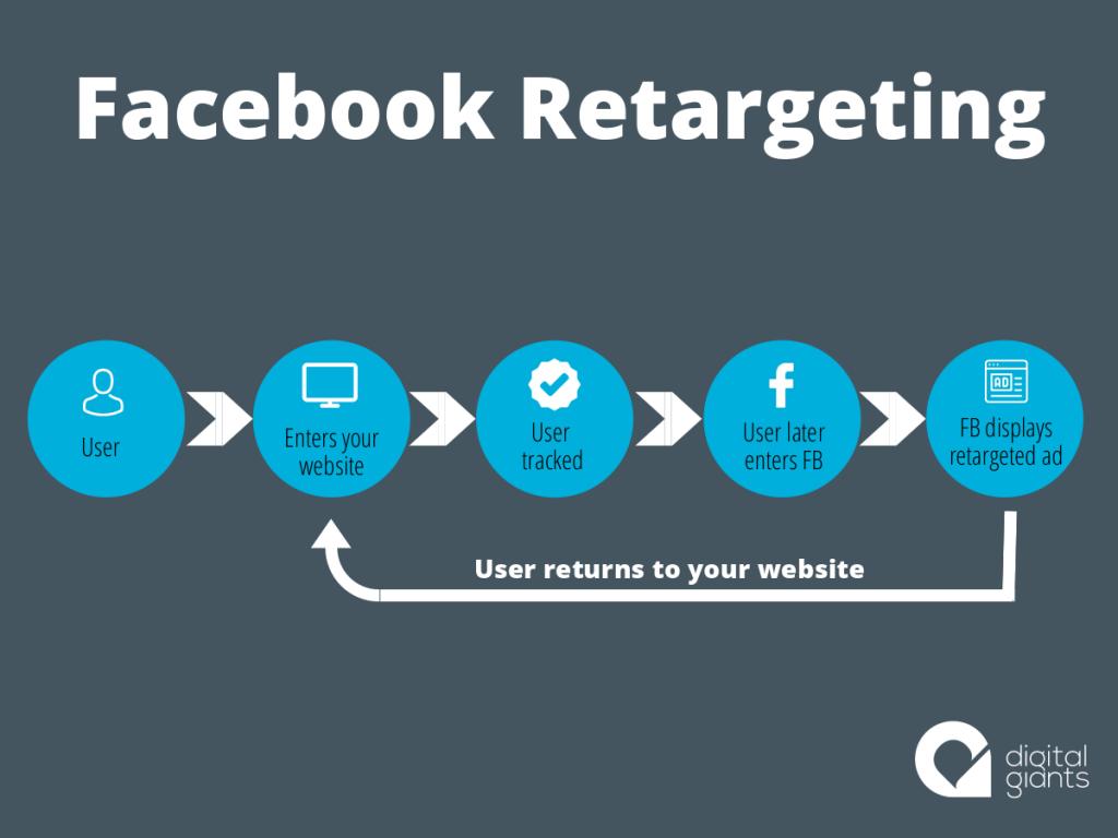 facebook retageting - digital giants